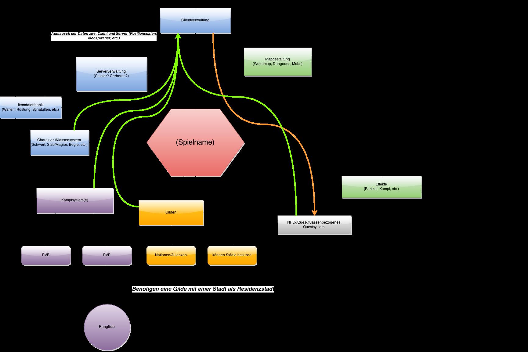 Fantastisch 78 Phänomenal Flussdiagramm Online Erstellen Ideen ...